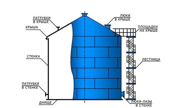 РВС-100 резервуар вертикальный стальной объемом 100 куб.м – Фото